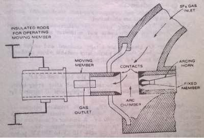 Do you know the work of SF6 Circuit Breaker?
