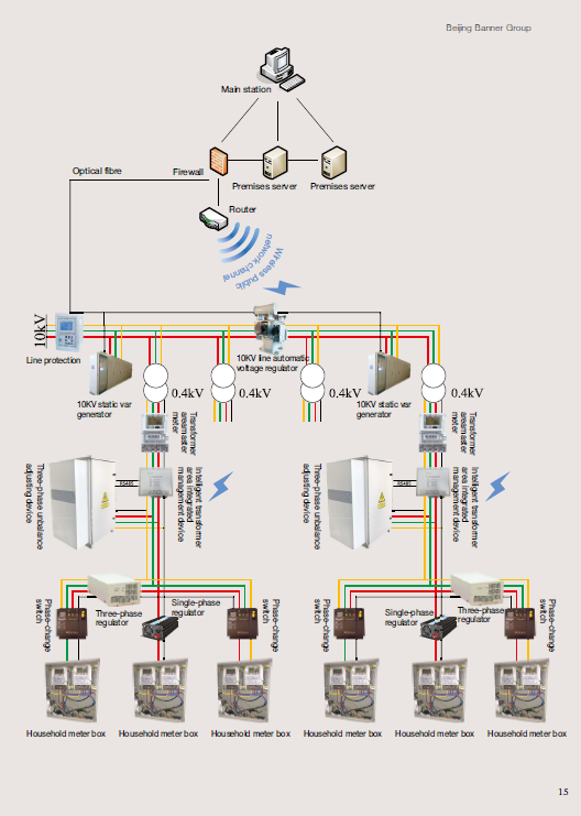 Distribution Network Electricity Quality Management System