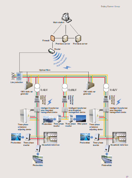 Distributed Energy Management and Control System: