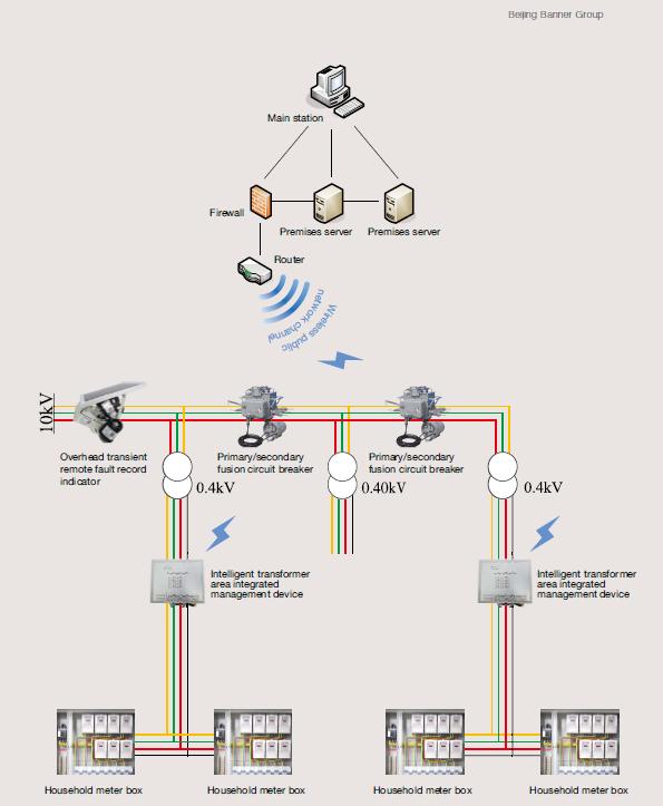Distribution Network Fault Detection System: